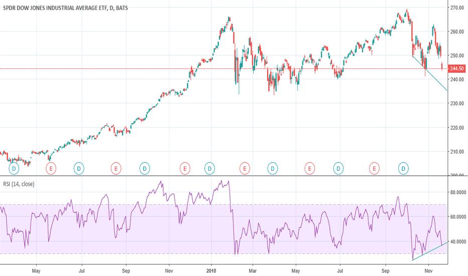 DIA: Dow Jones Index is set to bounce