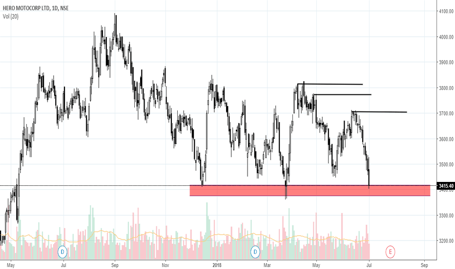 HEROMOTOCO: Long HEROMOTOCO for delivery.. Targets on the chart