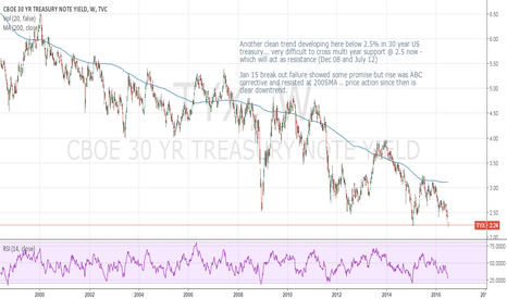 TYX: US 30 year treasury