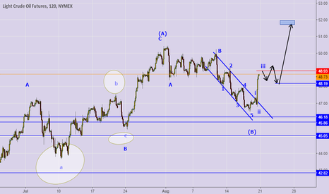 CL1!: cl elliott wave trading