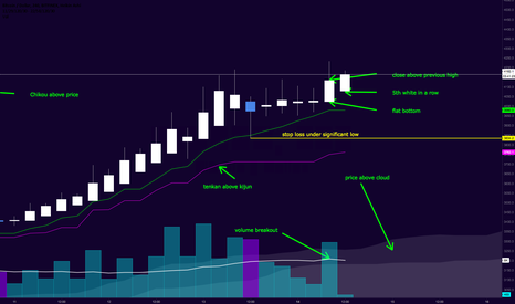 BTCUSD: (More) Bitcoin Trend Continuation