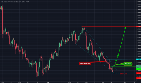 USDCAD: Loonie gibt Vollgas?
