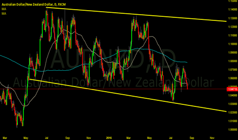 AUDNZD: AUD NZD  wait for long