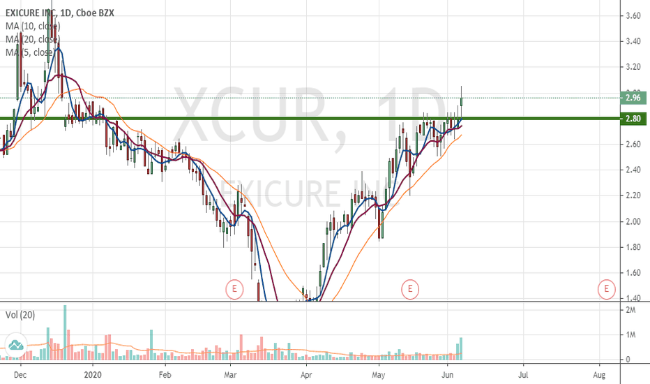 Xcur Stock Price And Chart Nasdaq Xcur Tradingview