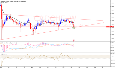 CADCHF: CAD/CHF TO WATCH.