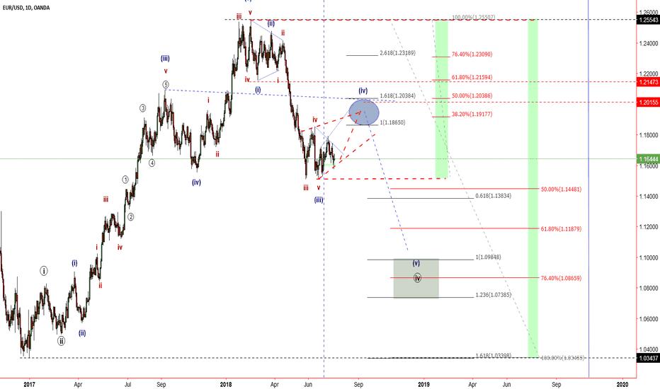 EURUSD: Eur Usd, Elliott Wave Daily Analysis.