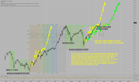 SPX/CPIAUCSL: The Stock Market is following the 1982-2000 bull market pattern