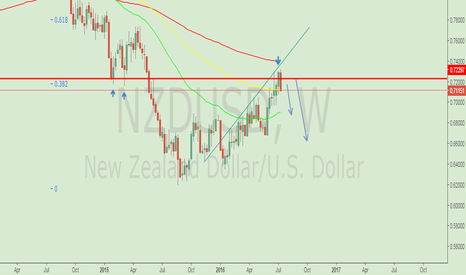 NZDUSD: fake breaking of strong resistance