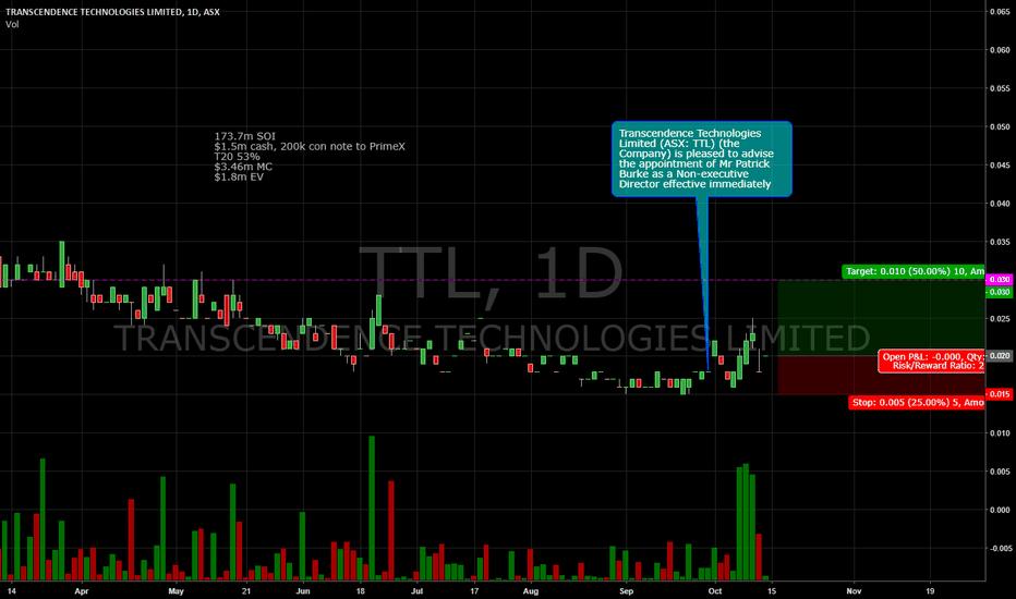 TTL: $TTL potential breakout.