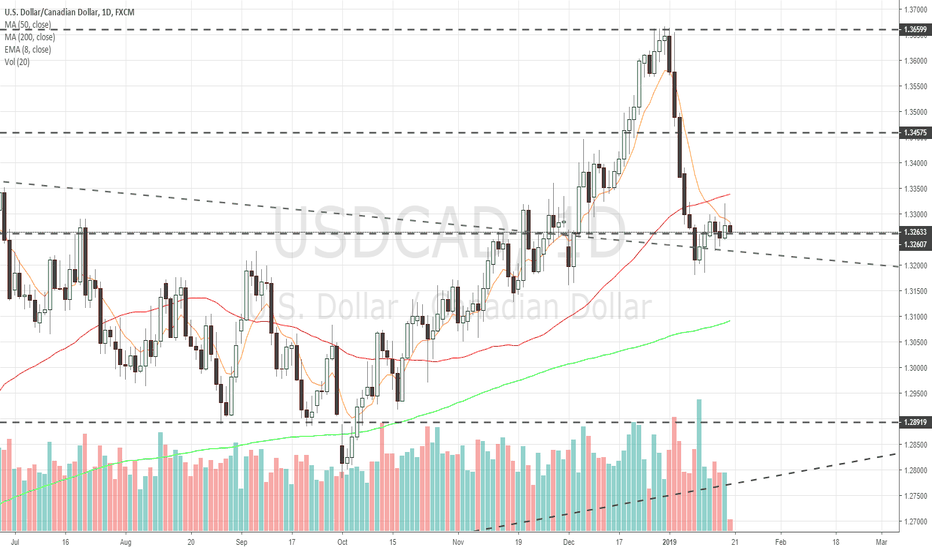 USDCAD: $USDCAD Daily chart update