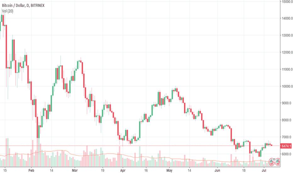 BTCUSD: Bitcoin bulls lack impetus