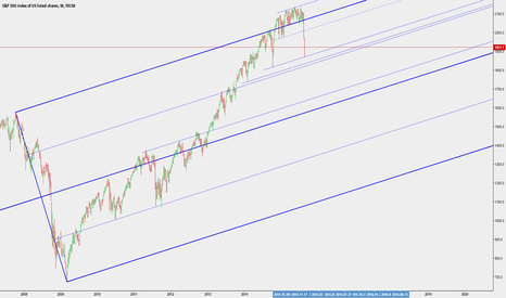 SPX500: S&P500 Weekly Chart
