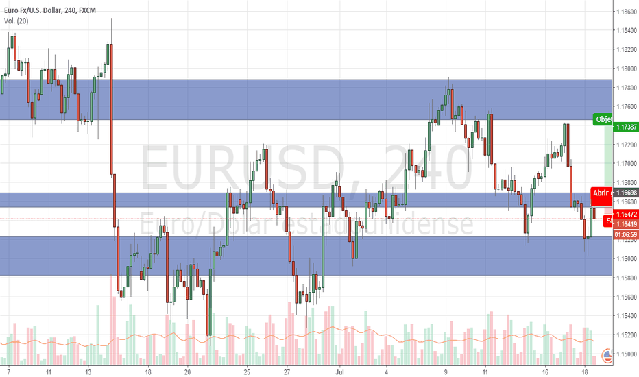 EURUSD: Posible largo EURUSD para beneficio 3 a 1