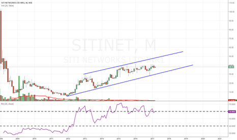 SITINET: SITINET/SITICABLE- INVESTMENT STOCK
