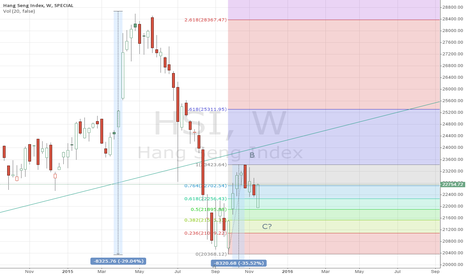 HSI: HSI weekly analysis