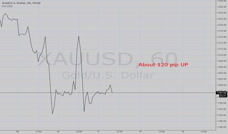 XAUUSD: GOLD/USD Forecast