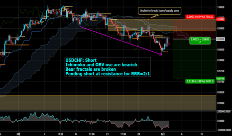 USDCHF: Short USDCHF for bear fractals being broken