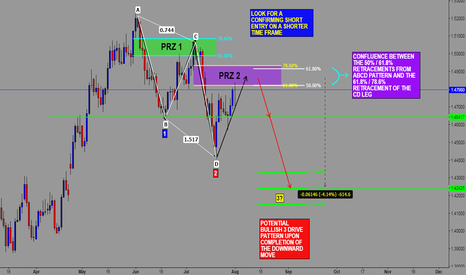 EURAUD: EUR/AUD POTENTIAL SHORT @ 61.8 OR 78.6 FIB LEVELS