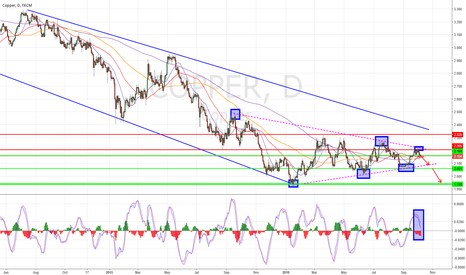 COPPER: Short Daily Signal