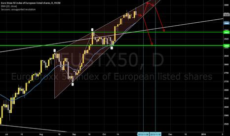 EUSTX50: EURO STOXX 50 Rising Wedge Breakout Points