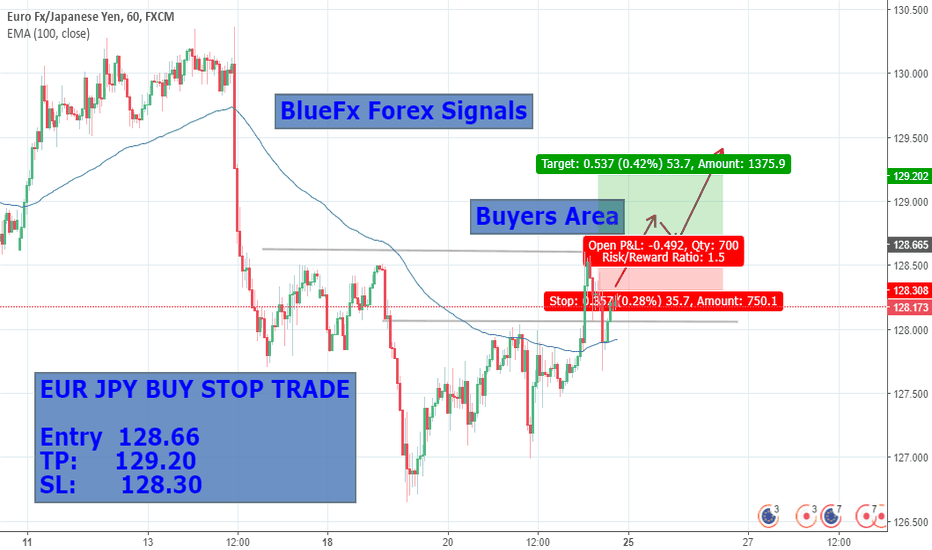 EURJPY: EUR JPY BUY STOP Trade , Small Profit