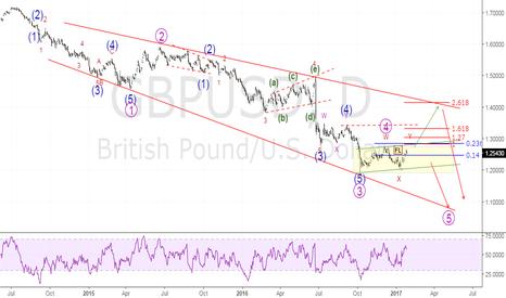 GBPUSD: Elliot Wave Analysis - Medium Term