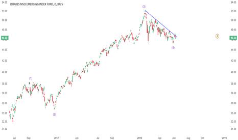 EEM: WEEKEND REVIEW: Don't fall asleep on Emerging Markets!