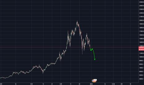 BTCUSD: 比特币价格 BTC PRICE