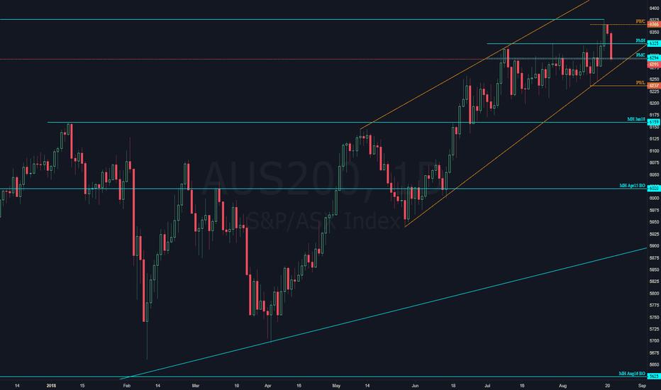 AUS200: $ASX Lower?