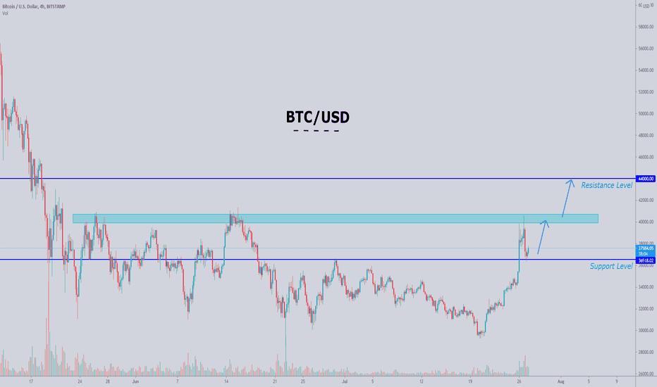 BTC/USD Realtimekurs