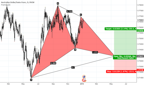 AUDCHF: Gartley pattern