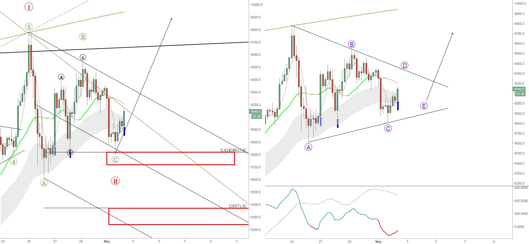 Bitcoin. Market's Setup. Bull trend