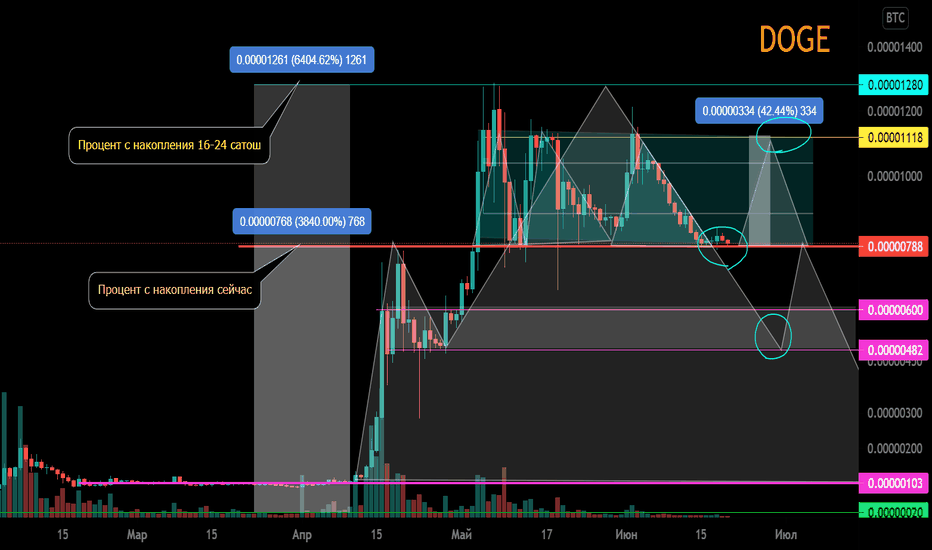 doge btc tradingview