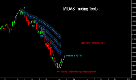 USDCAD: USD/CAD - MIDAS Top/Bottom Finder Predicts Market Low