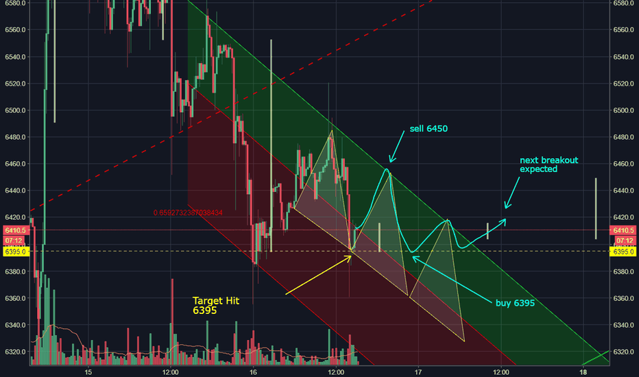 XBTUSD: Trading the channels