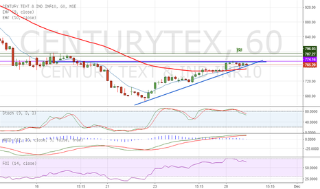CENTURYTEX: Ascending Triangle on Century Tex - Long
