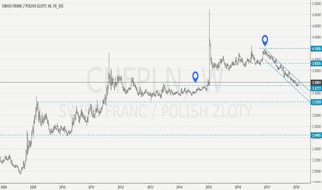 CHFPLN: CHF/PLN may find a near term support.