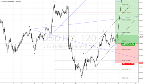USDJPY: $USDJPY chart https://www.tradingview.com/x/OkHzmF2z/ via http:/