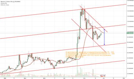 XMRUSDT: Прогноз Monero/USD, на 5-20 дней