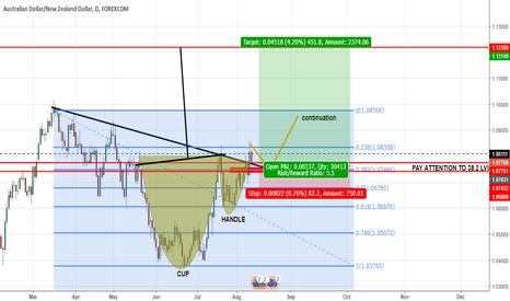 AUDNZD: AUDNZD CUP AND HANDLE