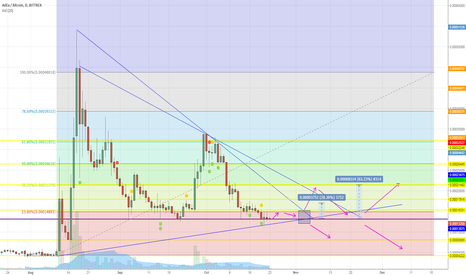 ADXBTC: ADXBTC touched strong support  line