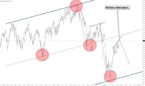 IWM: RUT - 3rd time similar pattern