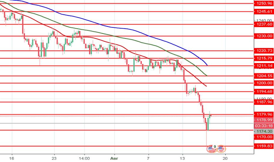 XAUUSD: XAU/USD: цены на золото падают