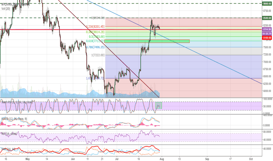 BTCUSD: #BTC The price tests 50MA, which is a strong resistance.