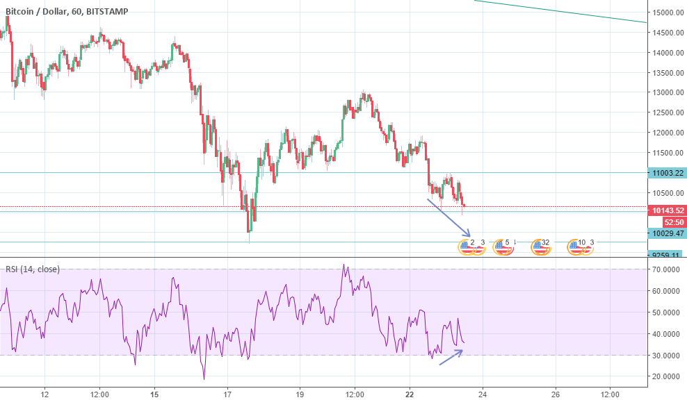 Bitcoin is going for that double bottom?