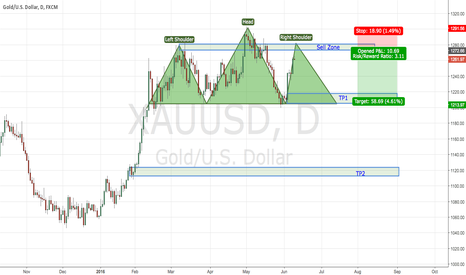 XAUUSD: XAUUSD Head & Shoulder