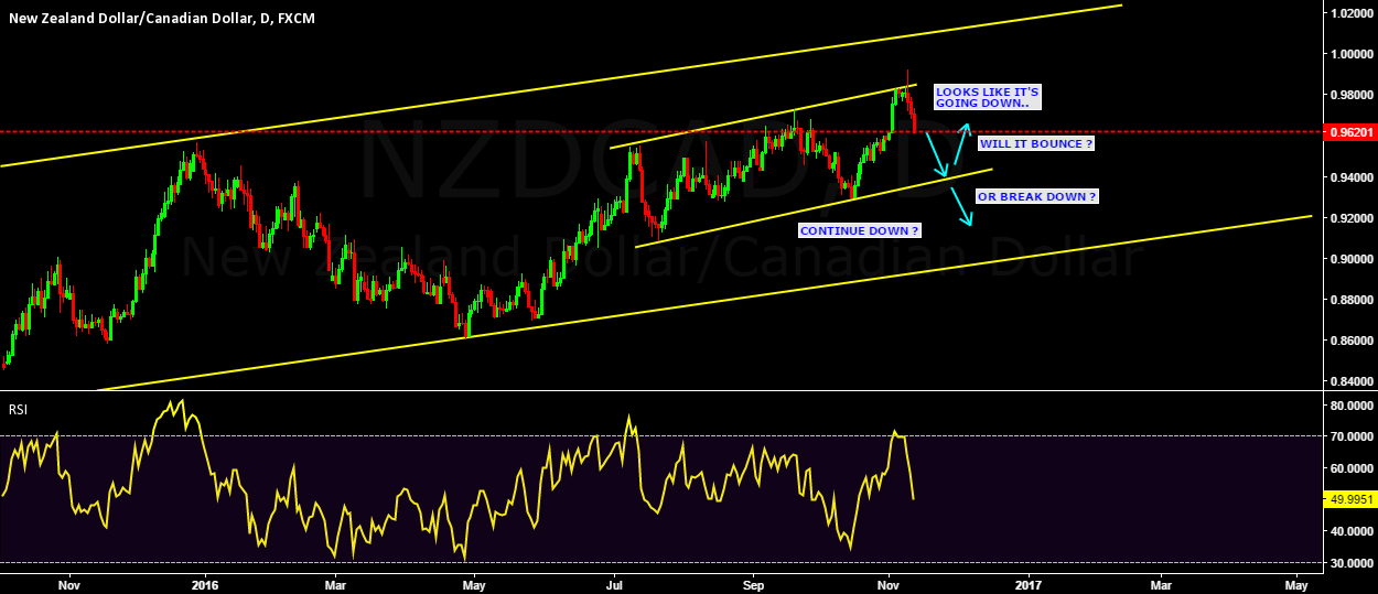 NZDCAD price action