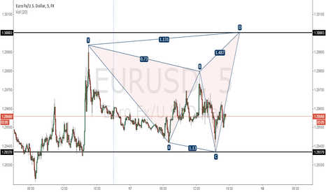 EURUSD: LONG EURO TO 1,30