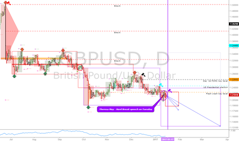 GBPUSD: GBPUSD: Now we have confirmation for my stupid short idea...
