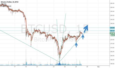 BTCUSD: Bitcoin bullish confirmed?